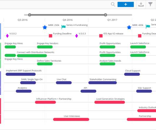 Roadmap Product Management Today - Lean roadmap template